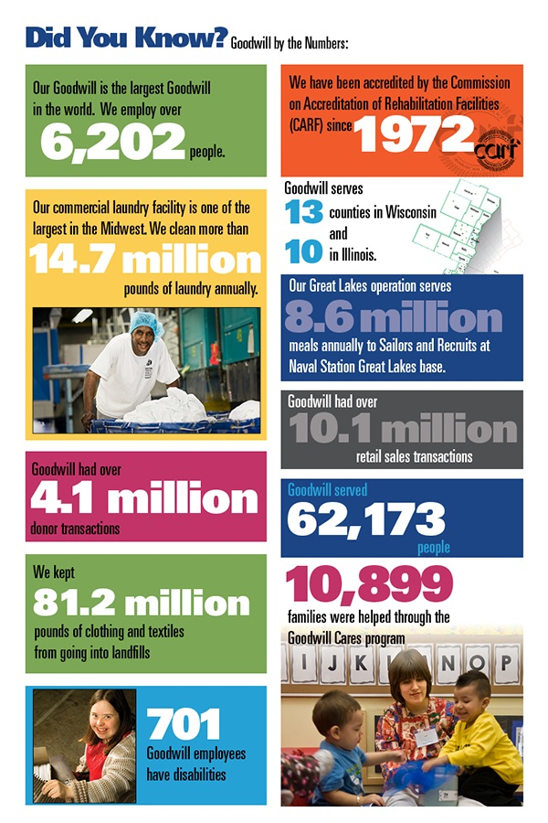 Interesting facts about Goodwill